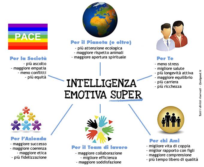 Intelligenza Emotiva Super